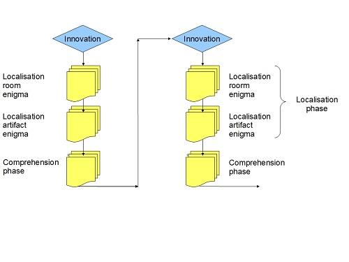 Fig 5: Artefact subquest process