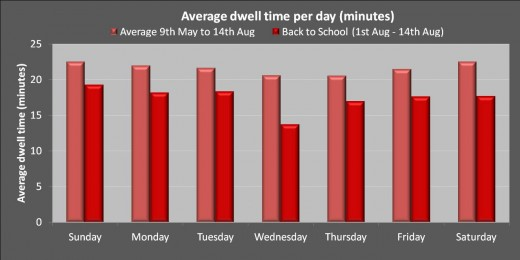 Fig 3: Daily comparison of dwell times during promotional campaign
