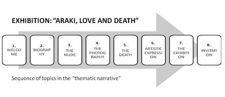 """Fig 3: The sequence of topics of the thematic narrative for the exhibition """"Araki. Love and Death"""""""
