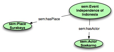 Fig 6: Example of automatically filled SEM instance
