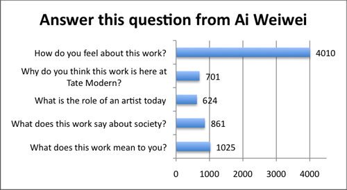 Fig 10: Type of questions answered by visitors between October 11 thand January 30 th