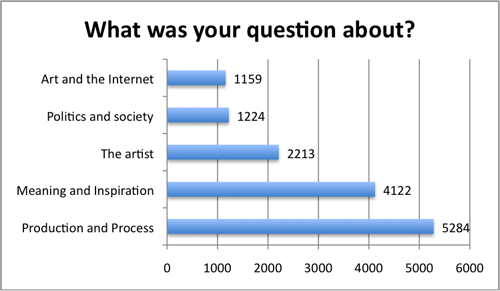 Fig 11: Topic of visitors' questions recorded between October 11 thand January 30 th