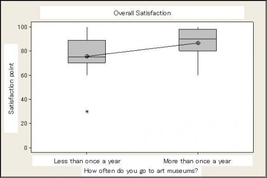 Fig 11: Overall satisfaction with the experience versus frequency of art museum visits