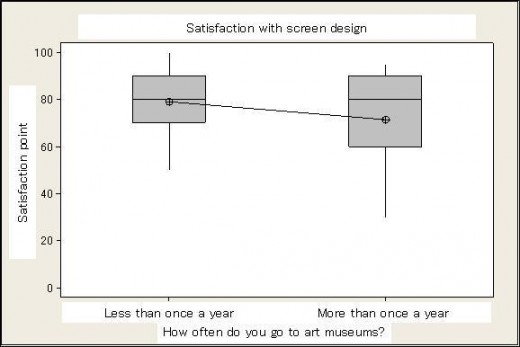 Fig 12: Satisfaction with the screen design experience versus frequency of art museum visits
