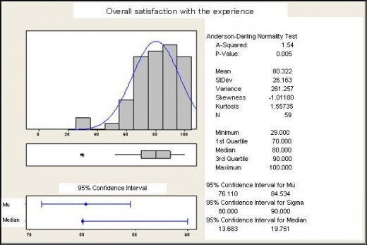 Fig 4: Histogram of overall satisfaction with the experience