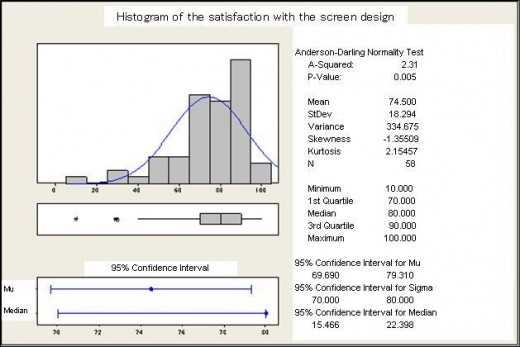 Fig 5: Histogram of the satisfaction with the screen design