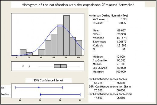 Fig 7: Histogram of the satisfaction with the experience (Prepared Artworks)