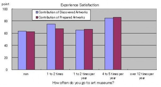 Fig 8: Analysis of experience satisfaction of Discovered Artworks and Prepared Artworks versus frequency of visiting art museums