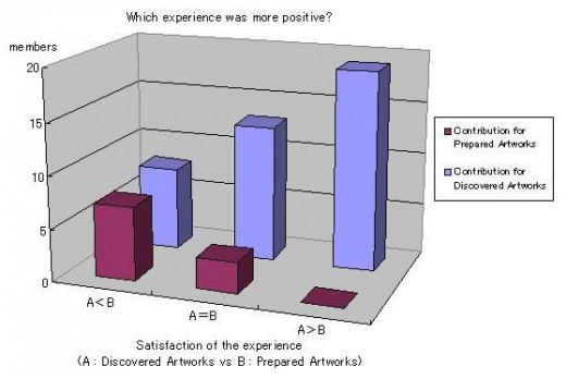 Fig 9: Comparison of which experience was more positive in relation to the other.