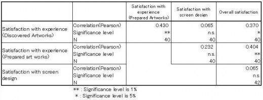 Table 1: Correlation of the satisfaction questions in this experiment