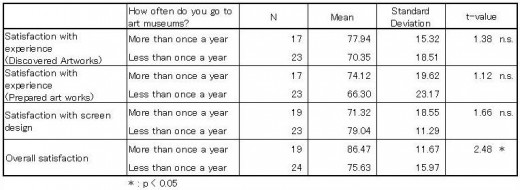 Table 2: 2-Sample t test result of satisfaction response questions and frequency of visiting art museums
