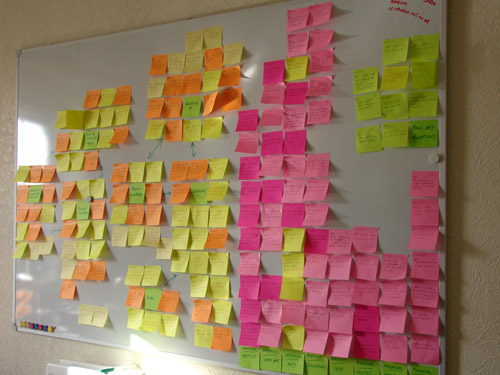 Figure 9. Conceptual thematic map on sticky notes