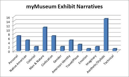 Fig 3: myMuseum prototype evaluation: exhibition themes incorporated into student narratives