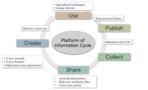 Fig 1: Platform of Information cycle