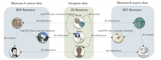 Fig 2: Integrated data and each resources