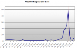 MW2008 Proposals by Date