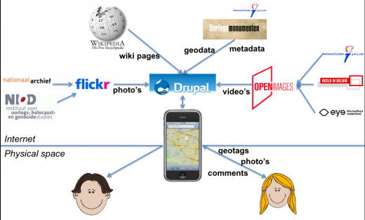 Picture war monuments creating an open source location for Drupal 7 architecture diagram