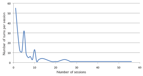 Fig 5: Number of turns (Y axis) by number of sessions (X axis)