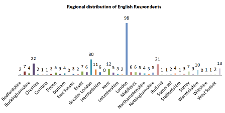 Fig 3: Regional distribution of English Respondents