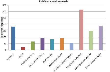 Fig 4: The range of role in academia held by survey respondents