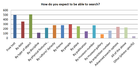 Fig 5: Categories of search
