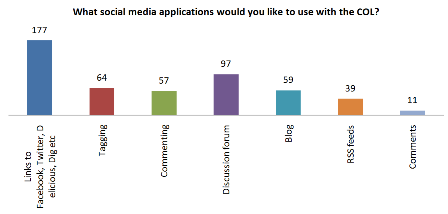 Fig 9: Potential uses of social media with the Collection Online