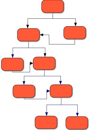 Fig 2: A Branching Narrative of Right/Wrong Choices
