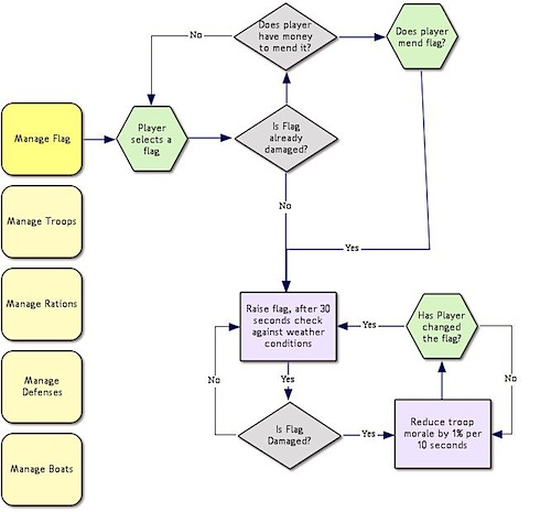 Fig 4: A flowchart of game rules