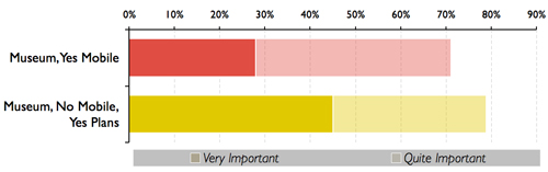 Fig 5: Proportion of respondents who selected=