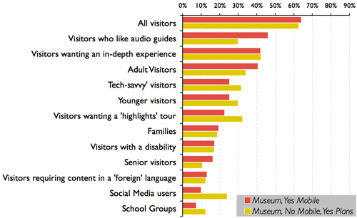 Fig 6: Which of the following best describes the target audience(s) for their institution's mobile interpretation tool?