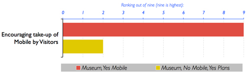 """Fig 7: Ranking out of nine for the challenge of Encouraging take-up of the Mobile by Visitors"""" (9 = highest ranking)"""