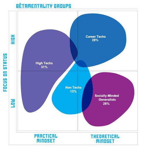 Fig 1: BètaMentality segments