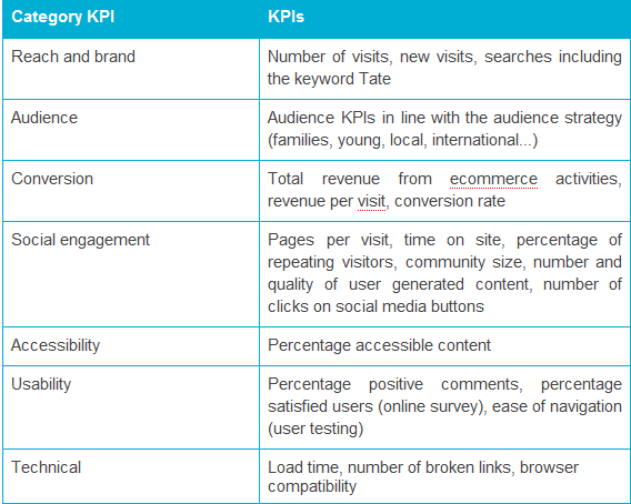 key performance indicator report template - kpi examples and templates key performance indicators