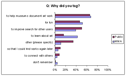 Where can I find a survey instrument for a study on altruism?